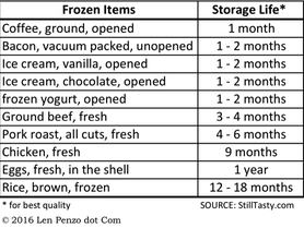 Shelf-Life-Frozen